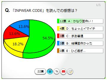 Inpwear