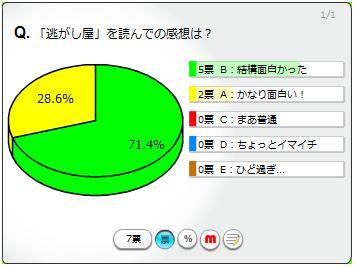 Nigashiya
